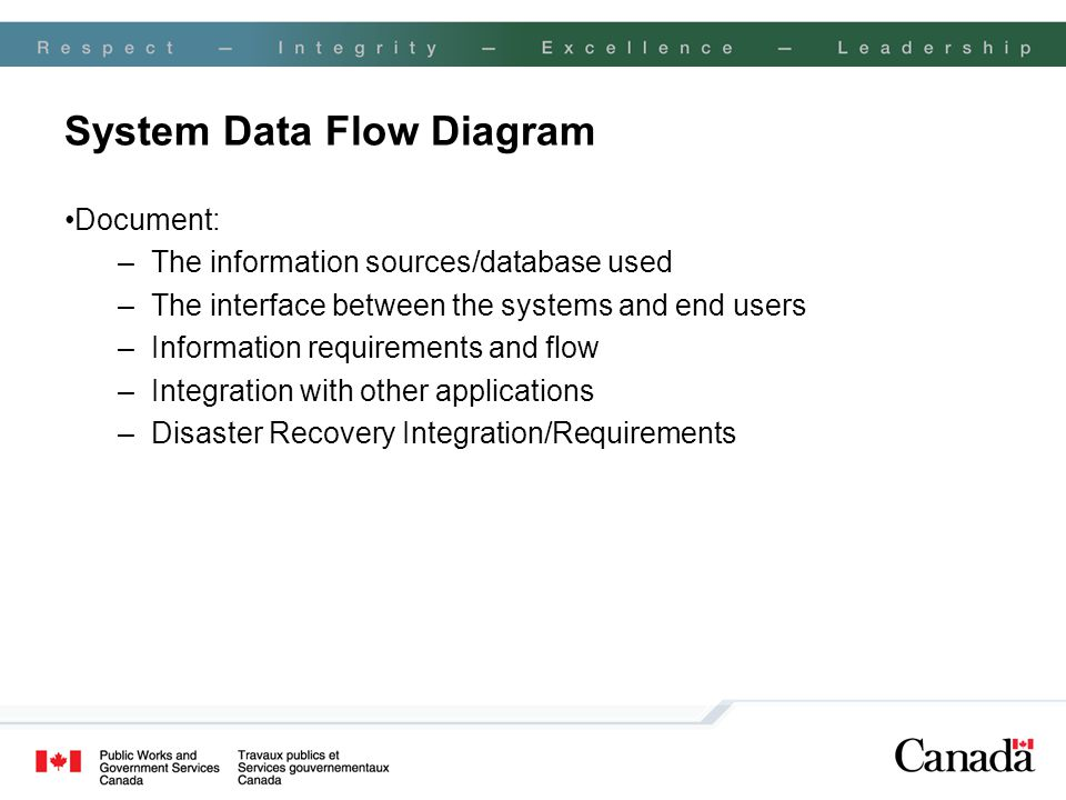 System Data Flow Diagram