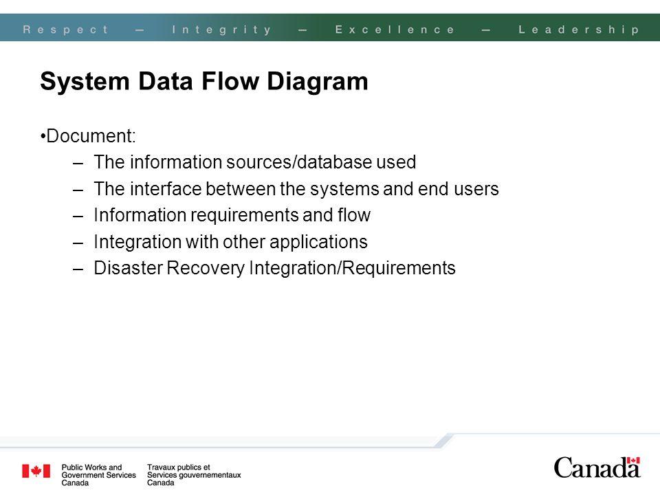 System Data Flow Diagram