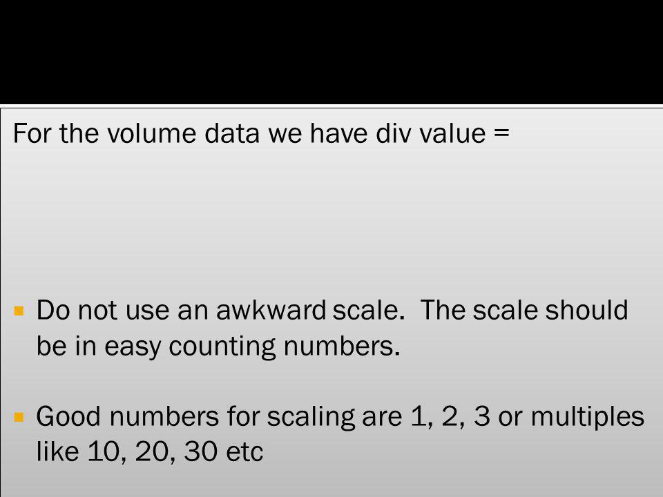 For the volume data we have div value =