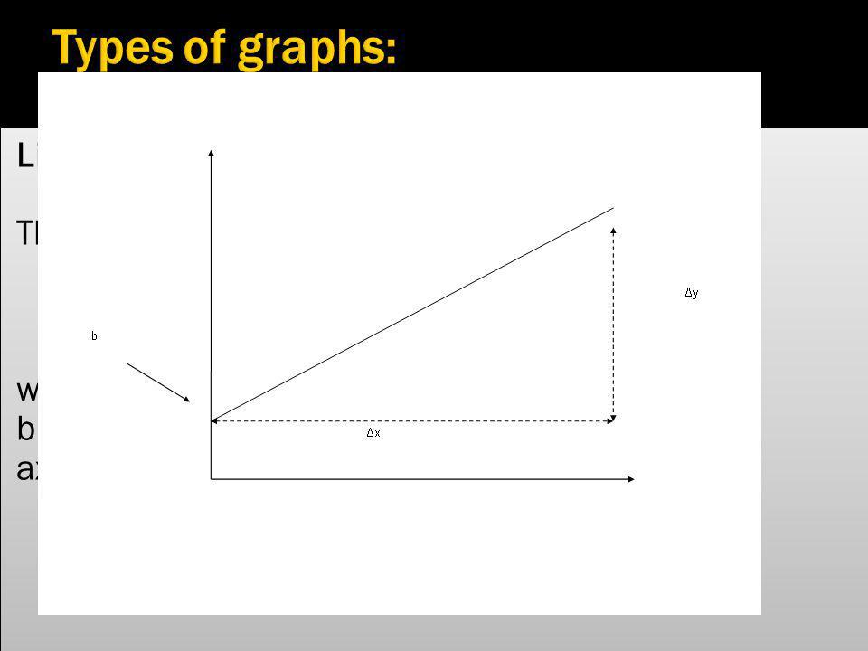 Types of graphs: Linear Relationships