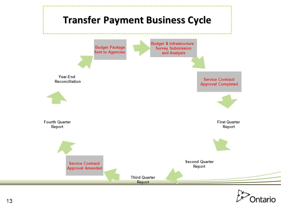 Transfer Payment Business Cycle