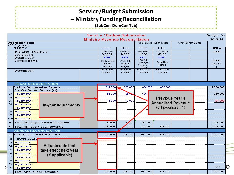 Service/Budget Submission – Ministry Funding Reconciliation (SubCon-DemCon Tab)