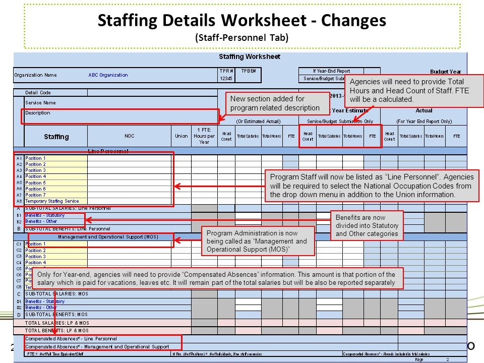 Staffing Details Worksheet - Changes (Staff-Personnel Tab)