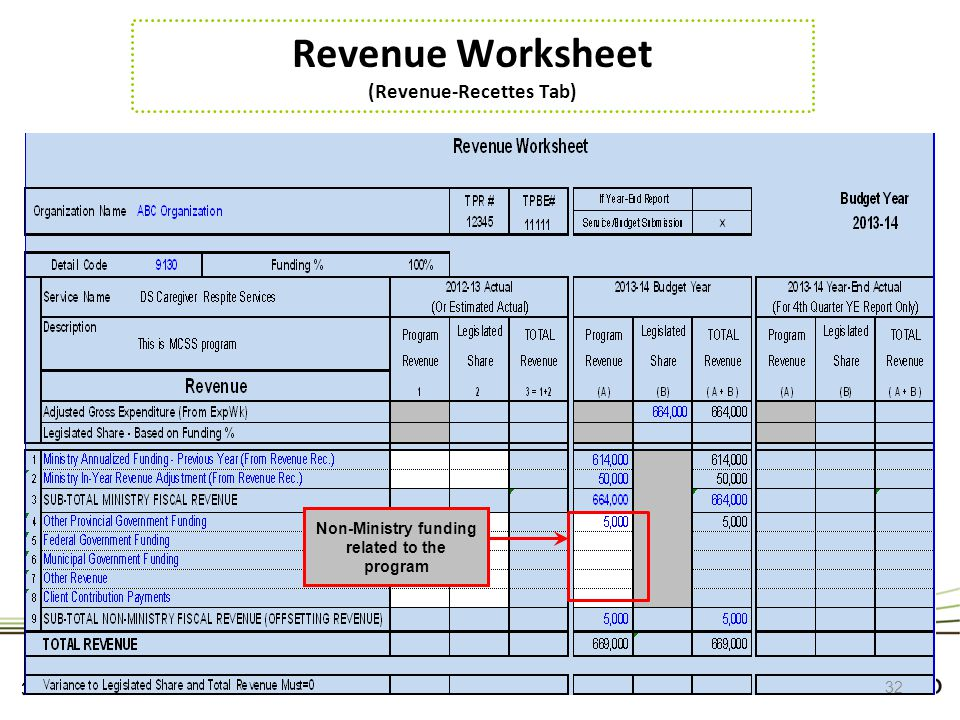Revenue Worksheet (Revenue-Recettes Tab)