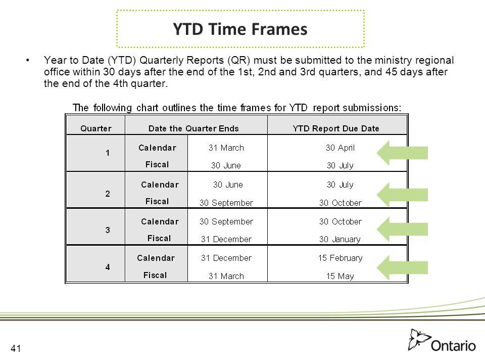 YTD Time Frames