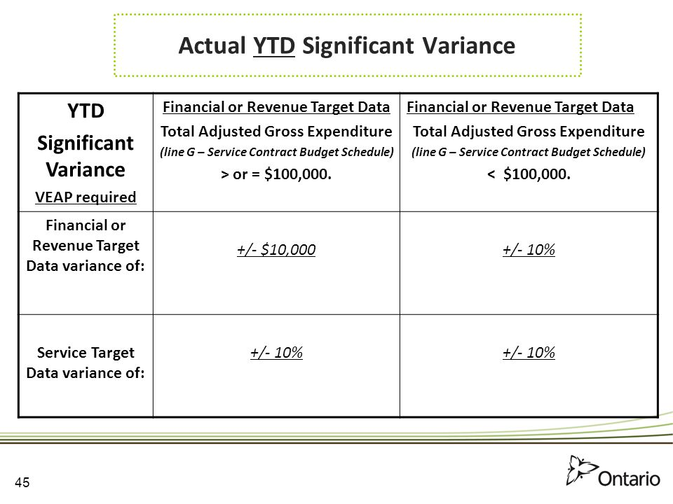 Actual YTD Significant Variance