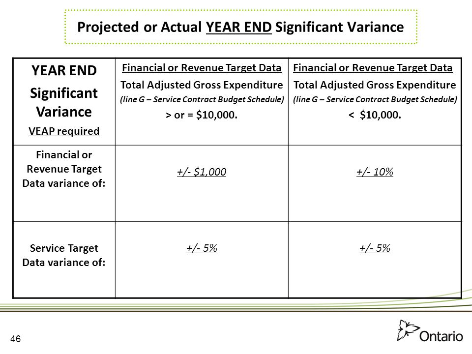 Projected or Actual YEAR END Significant Variance