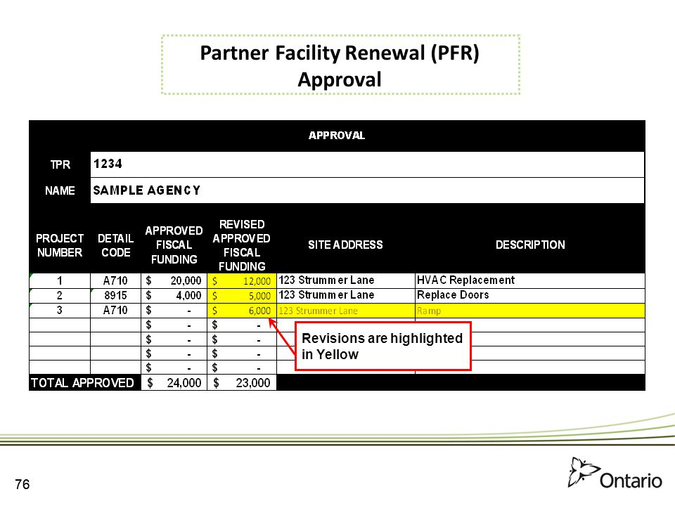 Partner Facility Renewal (PFR) Approval