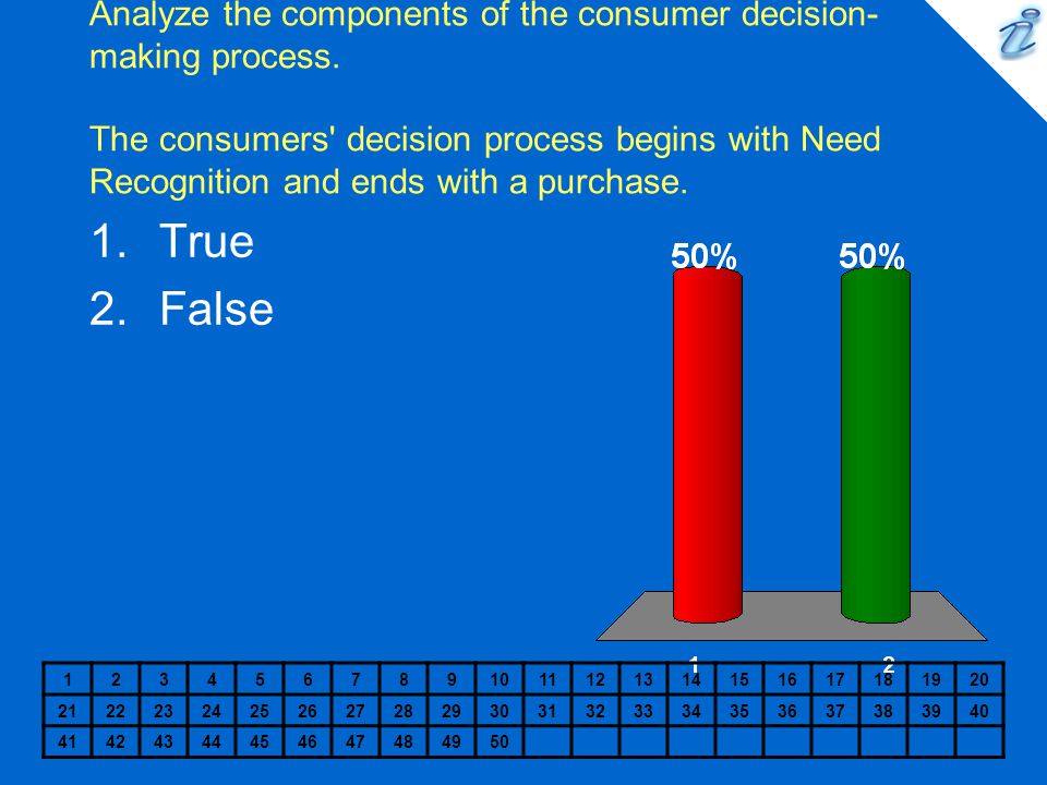 Analyze the components of the consumer decision-making process