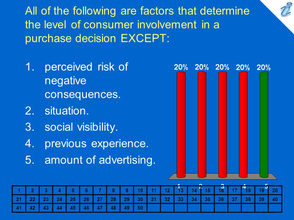 perceived risk of negative consequences.