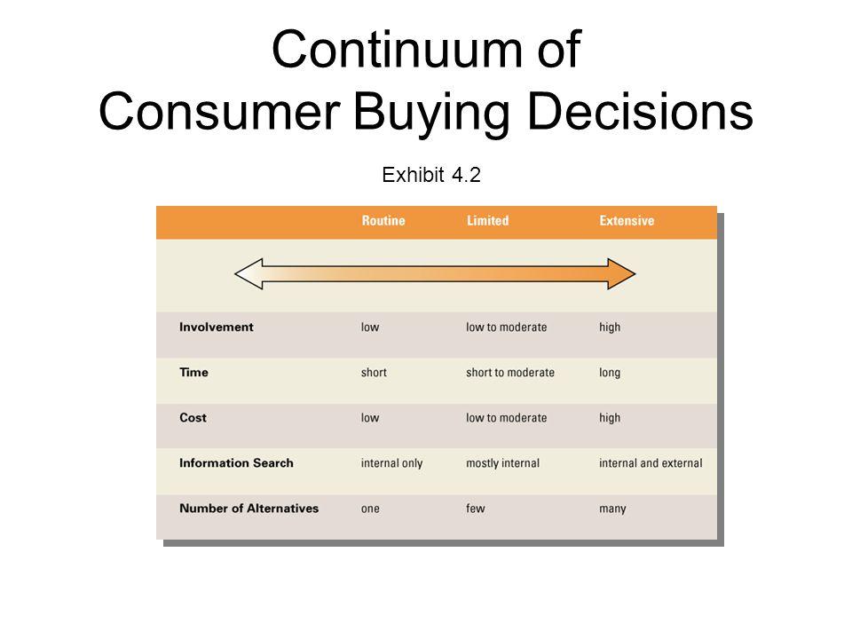Continuum of Consumer Buying Decisions