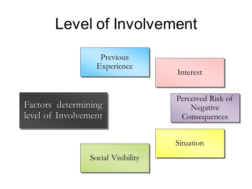 Level of Involvement Factors determining level of Involvement