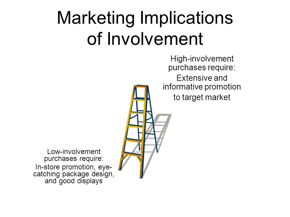 Marketing Implications of Involvement