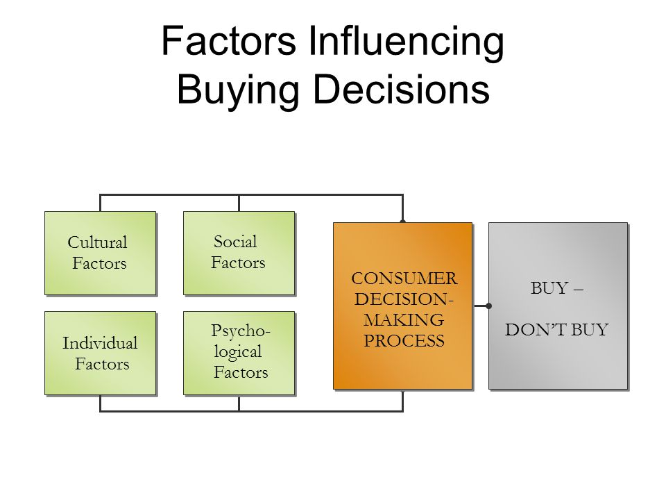 the different factors that can influence the decision making process Decision-making units step 5 of the business buying decision process involves evaluating product and and individual factors influence the business buying.