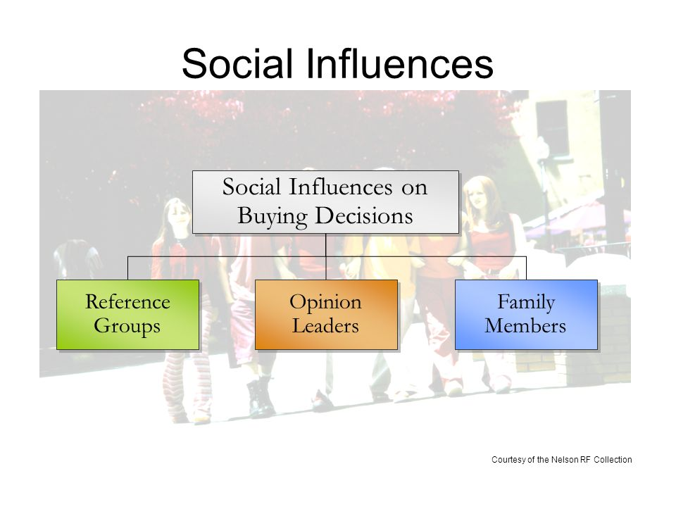 Social Influences on Buying Decisions