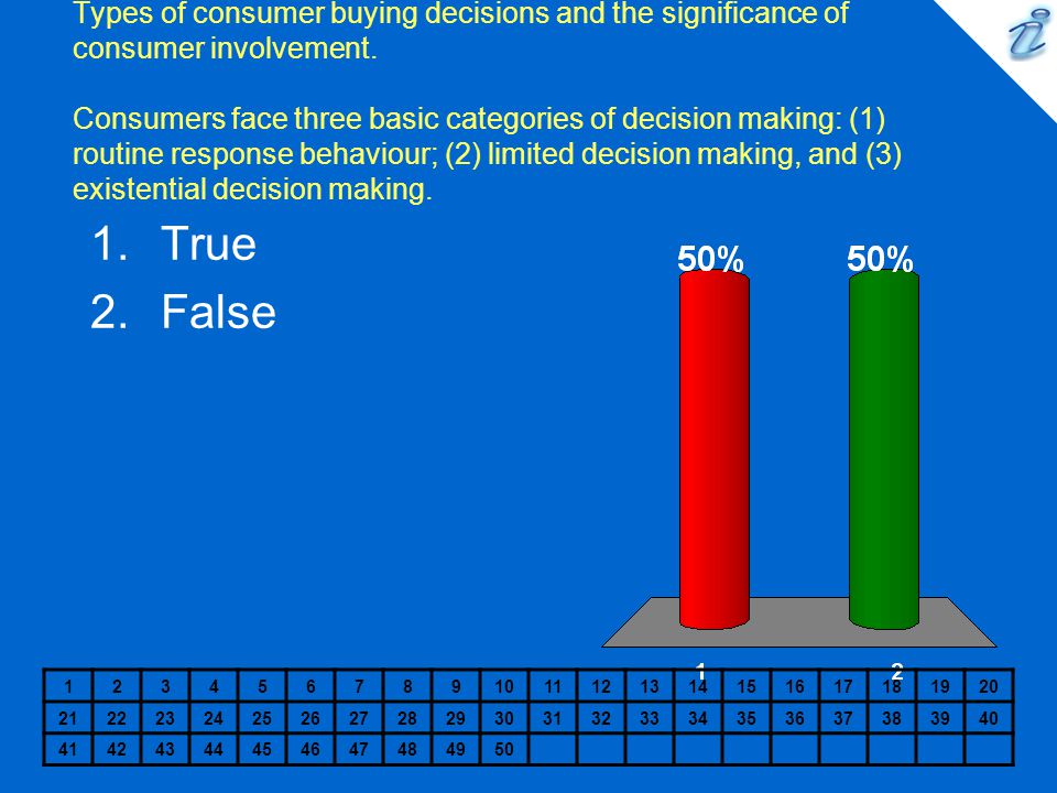 Types of consumer buying decisions and the significance of consumer involvement. Consumers face three basic categories of decision making: (1) routine response behaviour; (2) limited decision making, and (3) existential decision making.