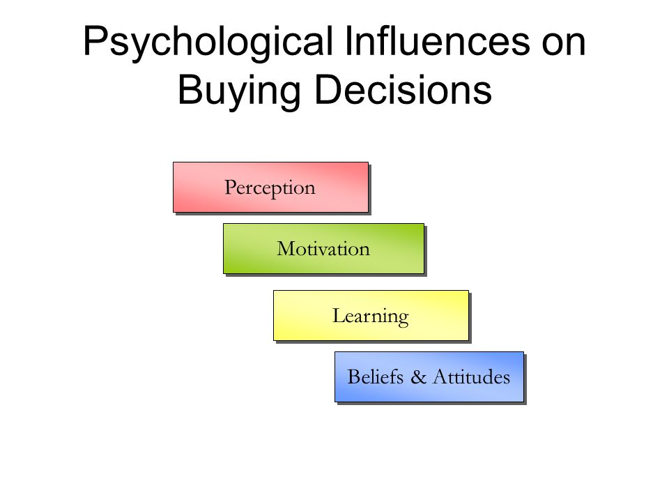 Psychological Influences on Buying Decisions