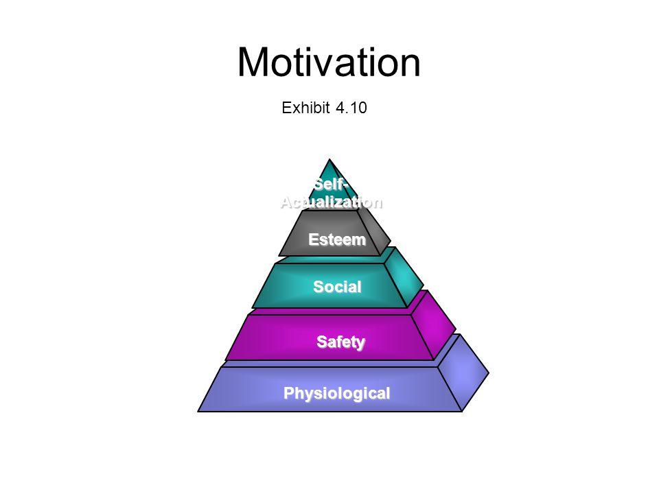 Motivation Exhibit 4.10 Self- Actualization Esteem Social Safety