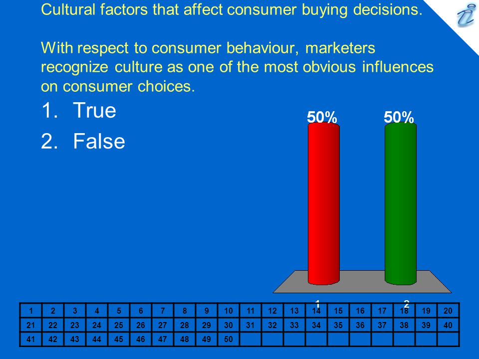 Cultural factors that affect consumer buying decisions