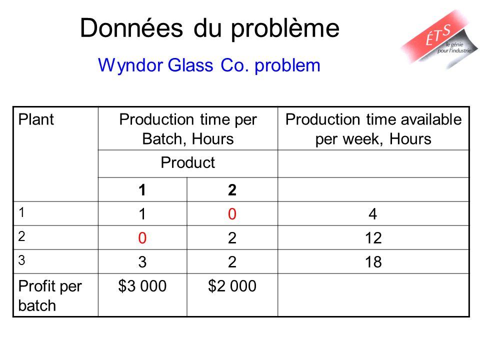 Données du problème Wyndor Glass Co. problem