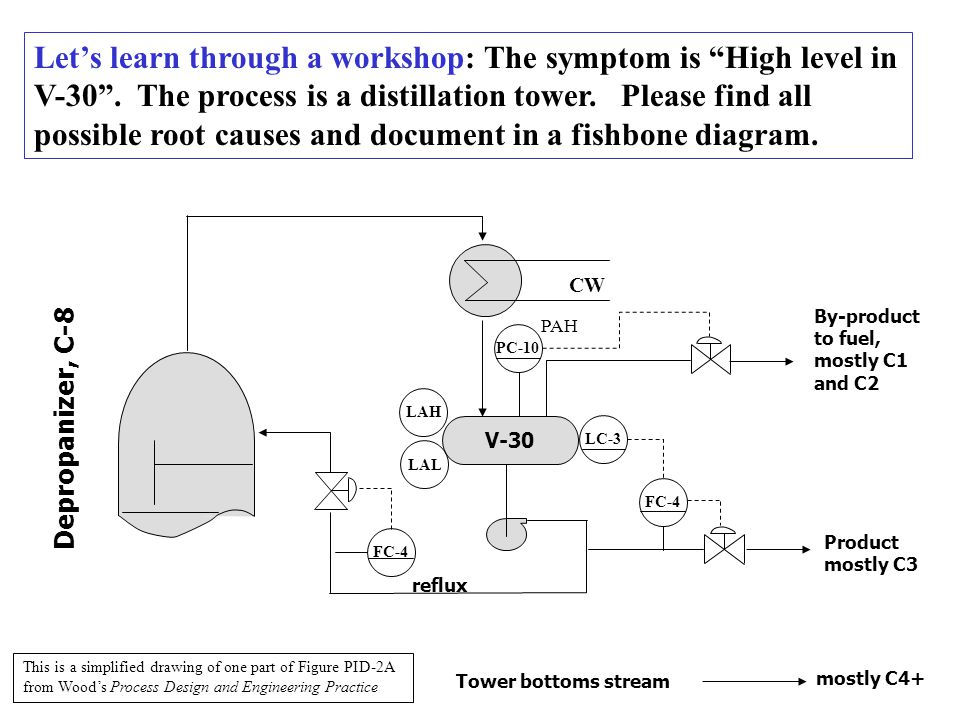 Let's learn through a workshop: The symptom is High level in V-30