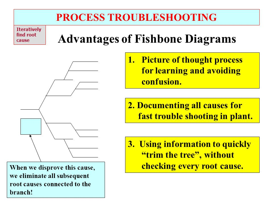 PROCESS TROUBLESHOOTING Advantages of Fishbone Diagrams