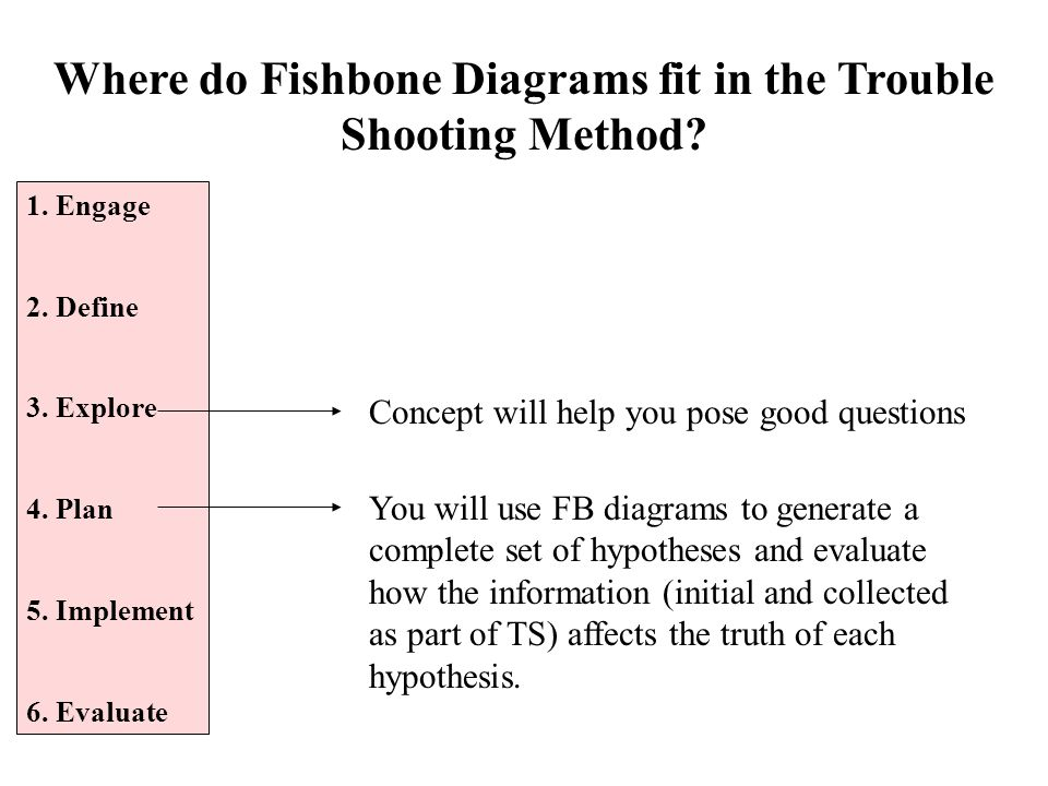 Where do Fishbone Diagrams fit in the Trouble Shooting Method