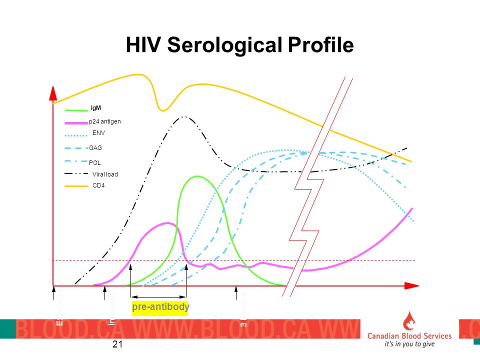 HIV Serological Profile