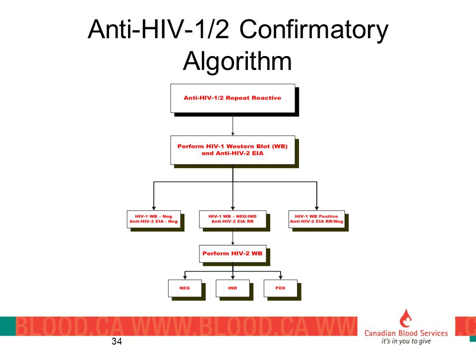 Anti-HIV-1/2 Confirmatory Algorithm