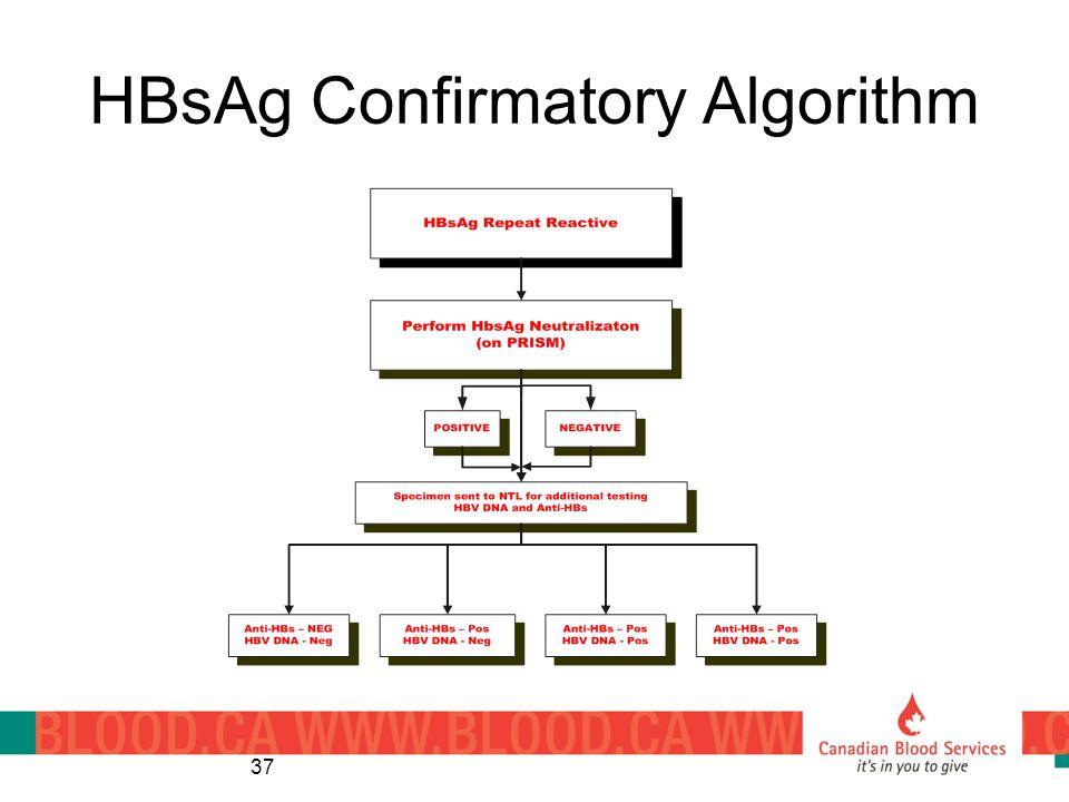 HBsAg Confirmatory Algorithm