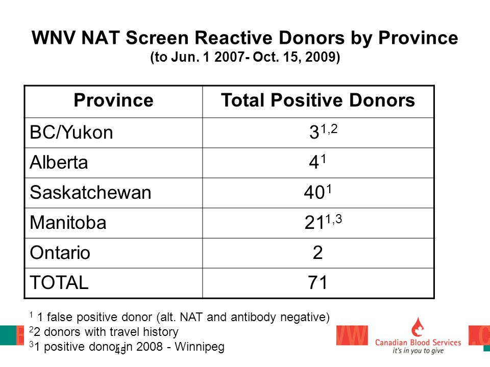 WNV NAT Screen Reactive Donors by Province (to Jun. 1 2007- Oct