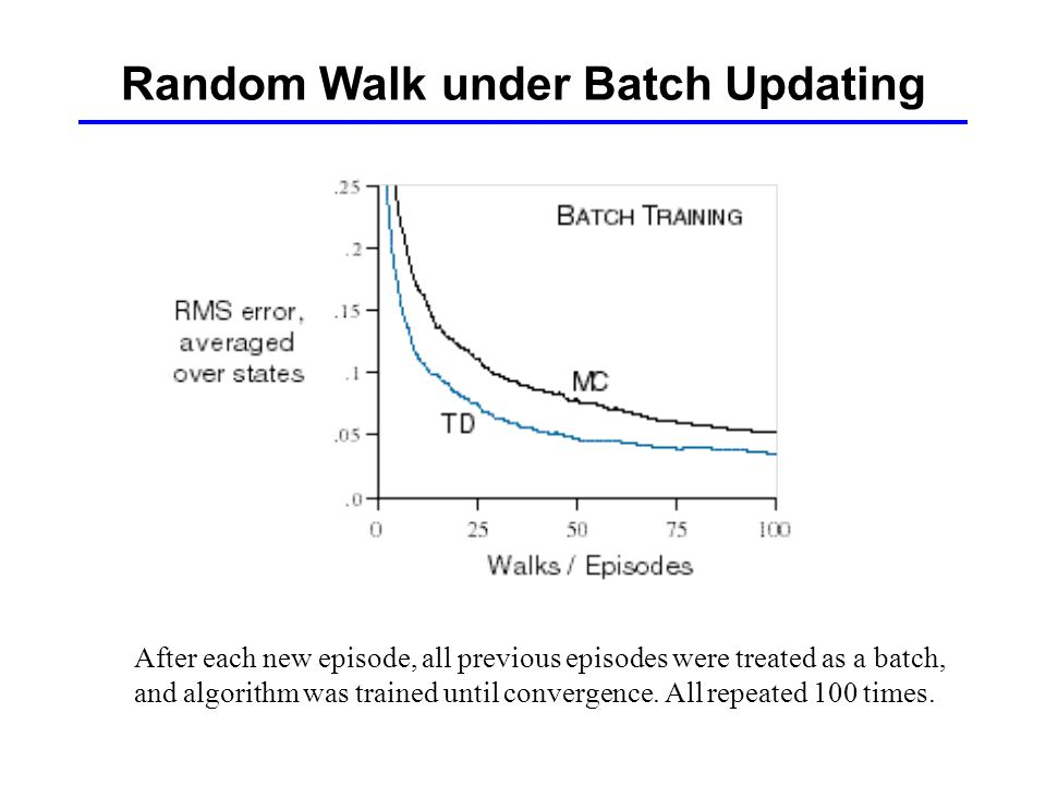 Random Walk under Batch Updating