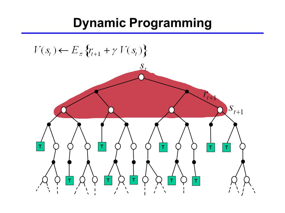 Dynamic Programming T T T T T T T T T T T T T
