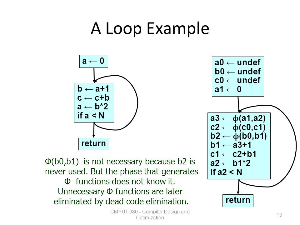 A Loop Example a ← 0 a0 ← undef b0 ← undef c0 ← undef a1 ← 0 b ← a+1