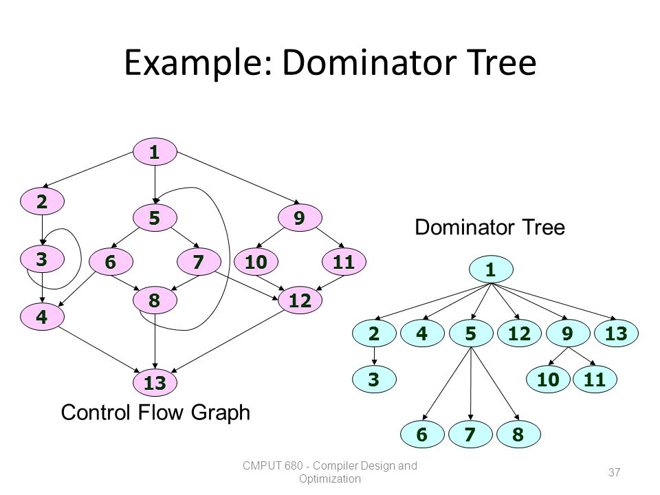 Example: Dominator Tree