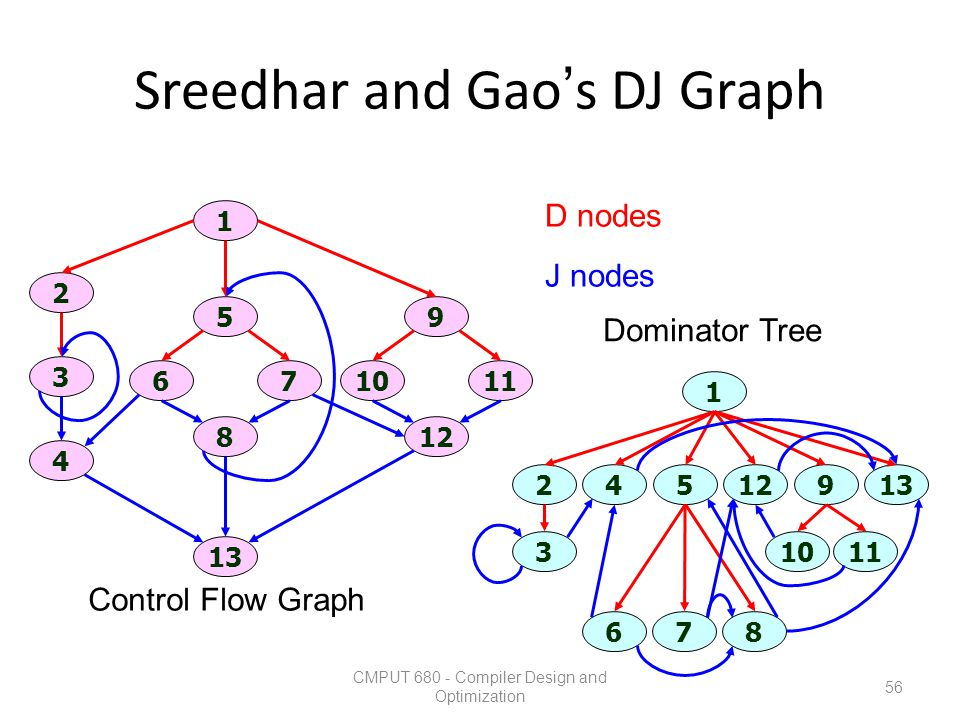 Sreedhar and Gao's DJ Graph
