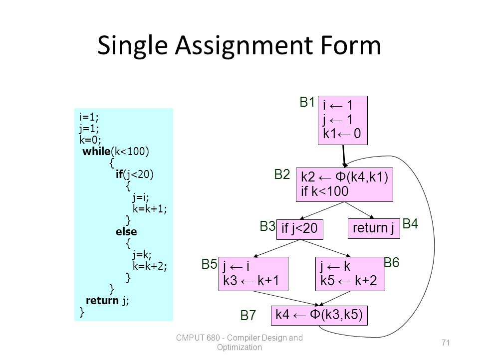 Single Assignment Form