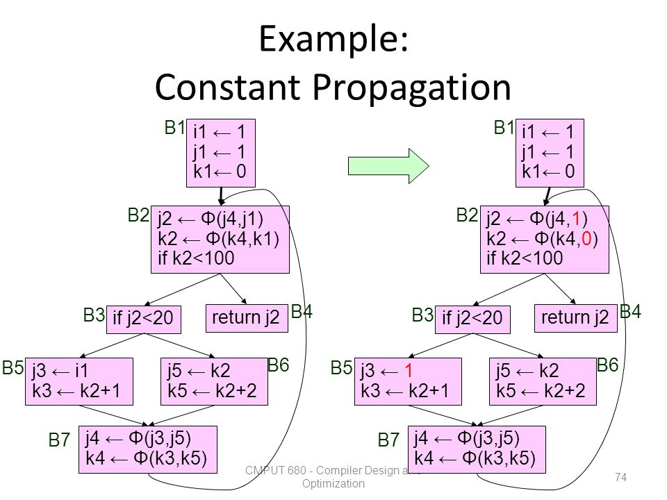 Example: Constant Propagation