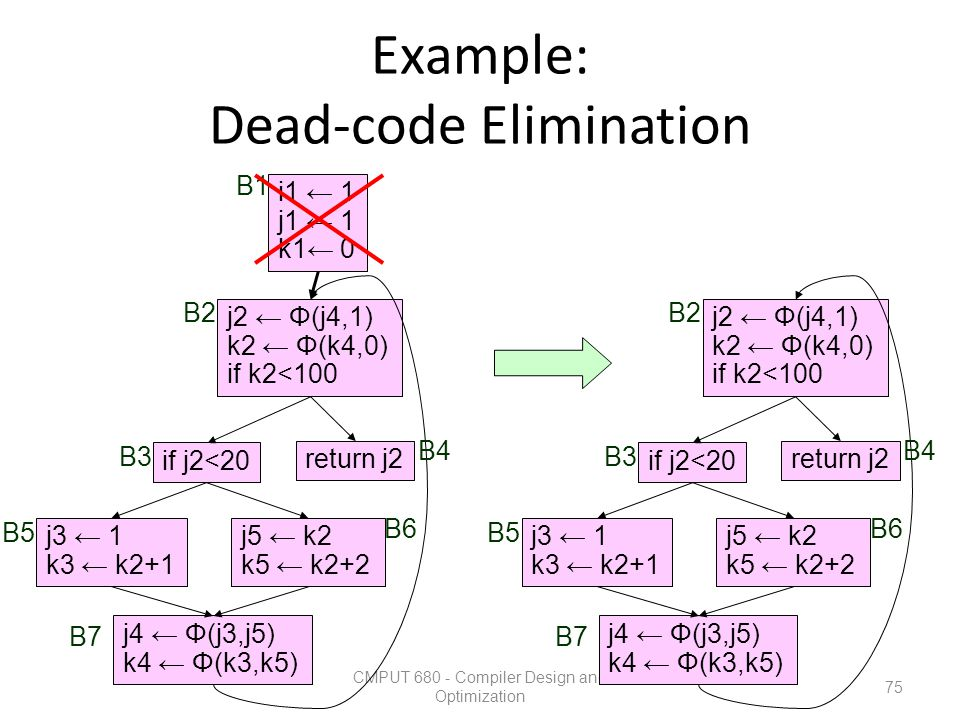 Example: Dead-code Elimination