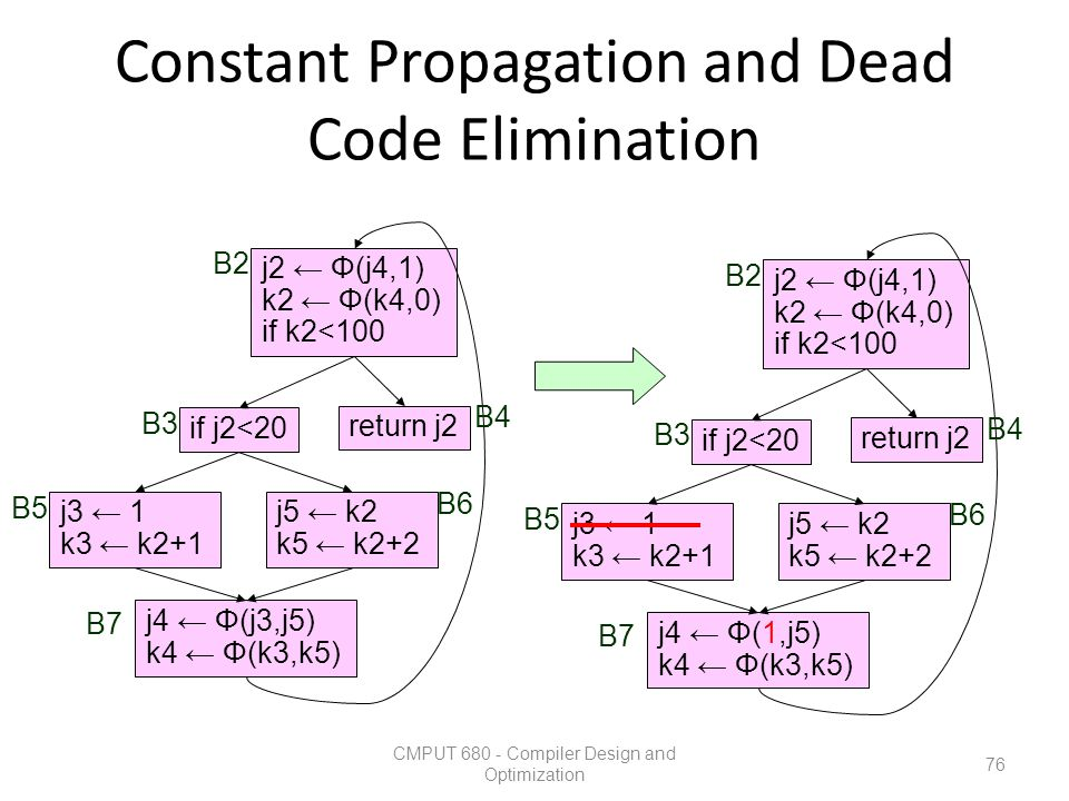 Constant Propagation and Dead Code Elimination