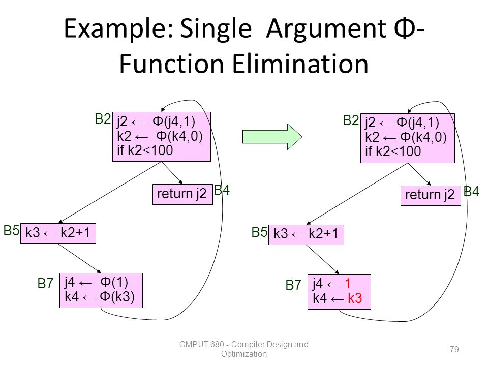 Example: Single Argument Φ-Function Elimination