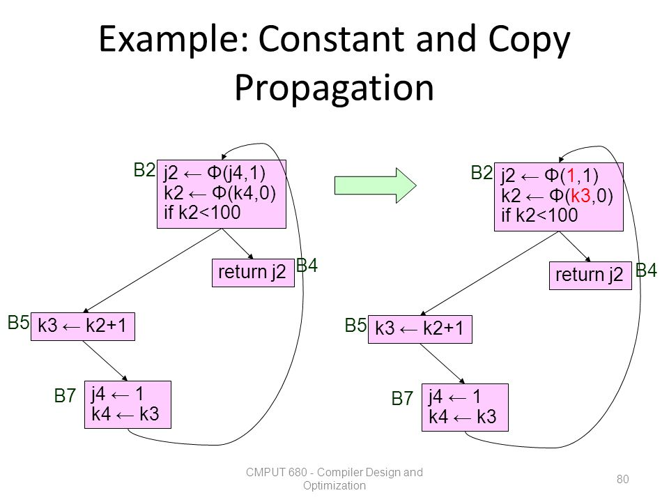 Example: Constant and Copy Propagation