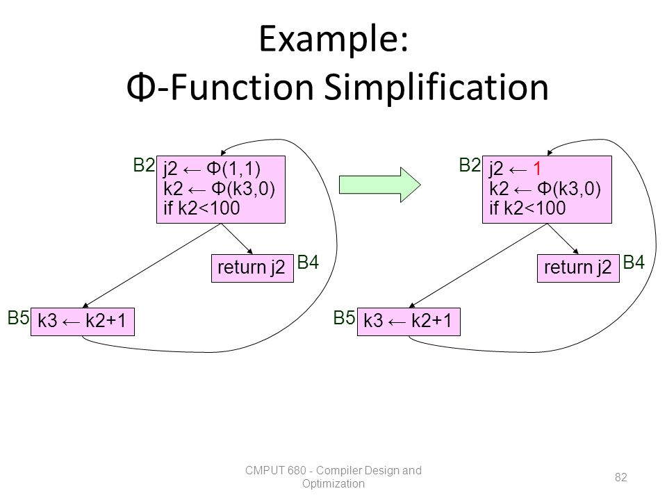 Example: Φ-Function Simplification