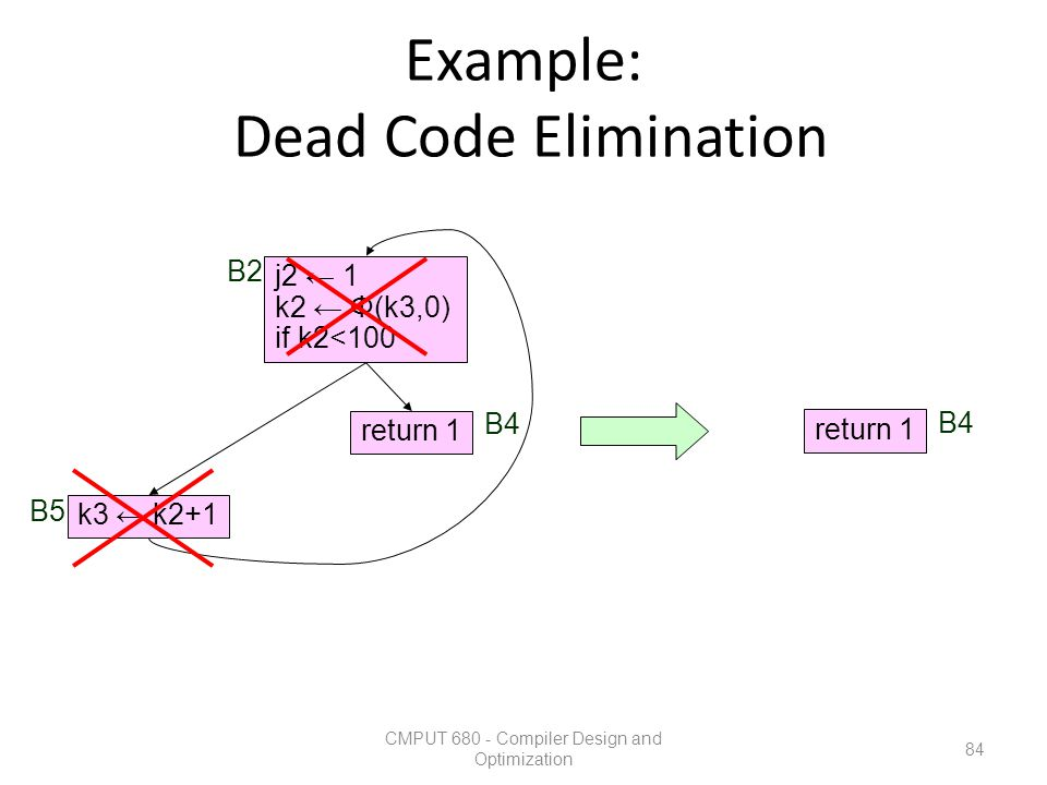 Example: Dead Code Elimination