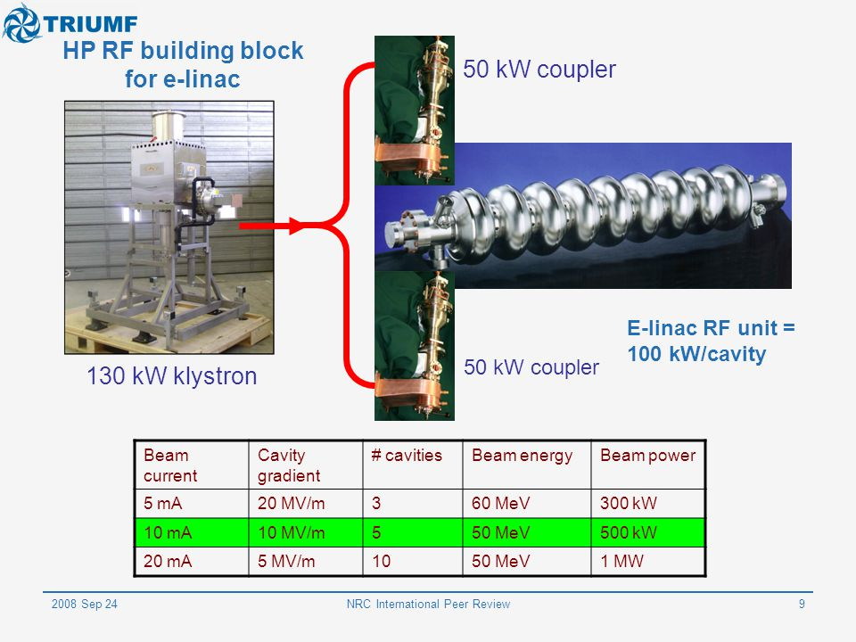 HP RF building block for e-linac