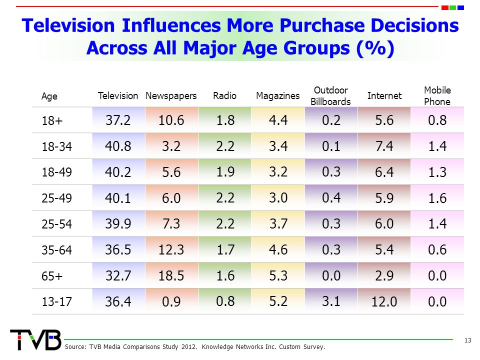 Television Influences More Purchase Decisions Across All Major Age Groups (%)