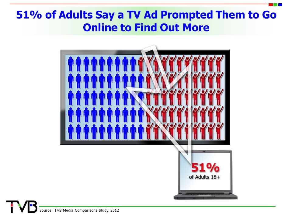 51% of Adults Say a TV Ad Prompted Them to Go Online to Find Out More