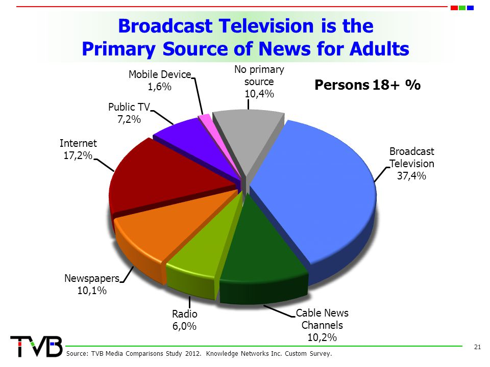Broadcast Television is the Primary Source of News for Adults