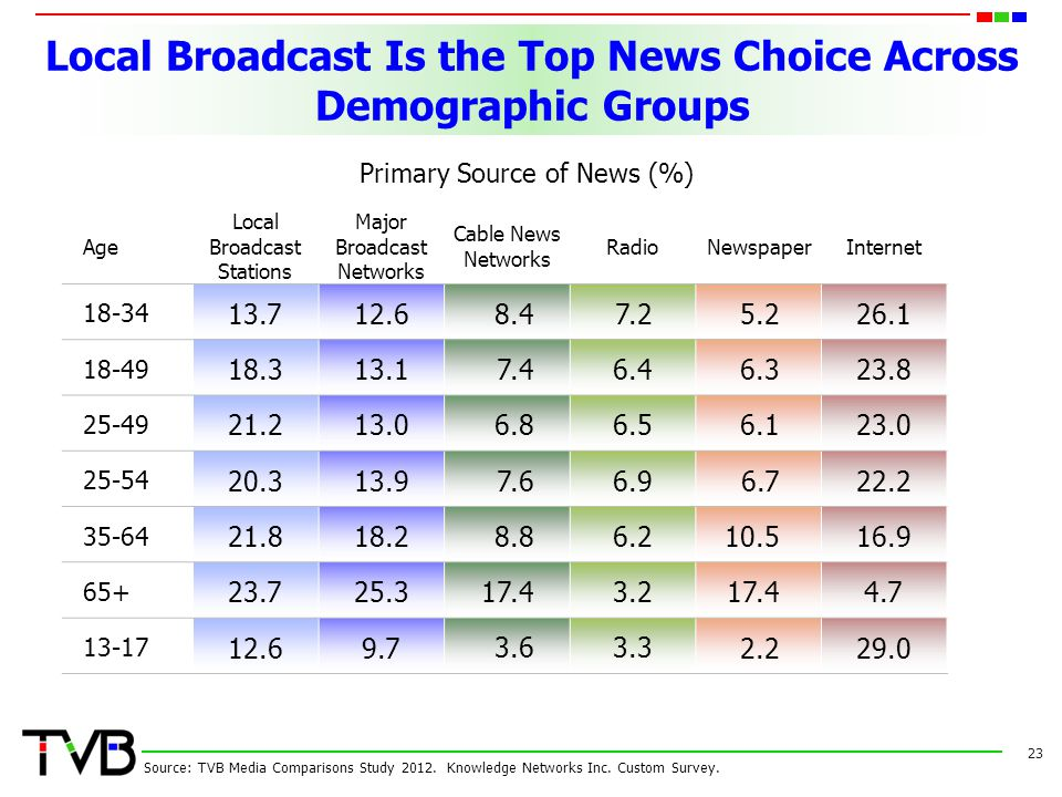Local Broadcast Is the Top News Choice Across Demographic Groups