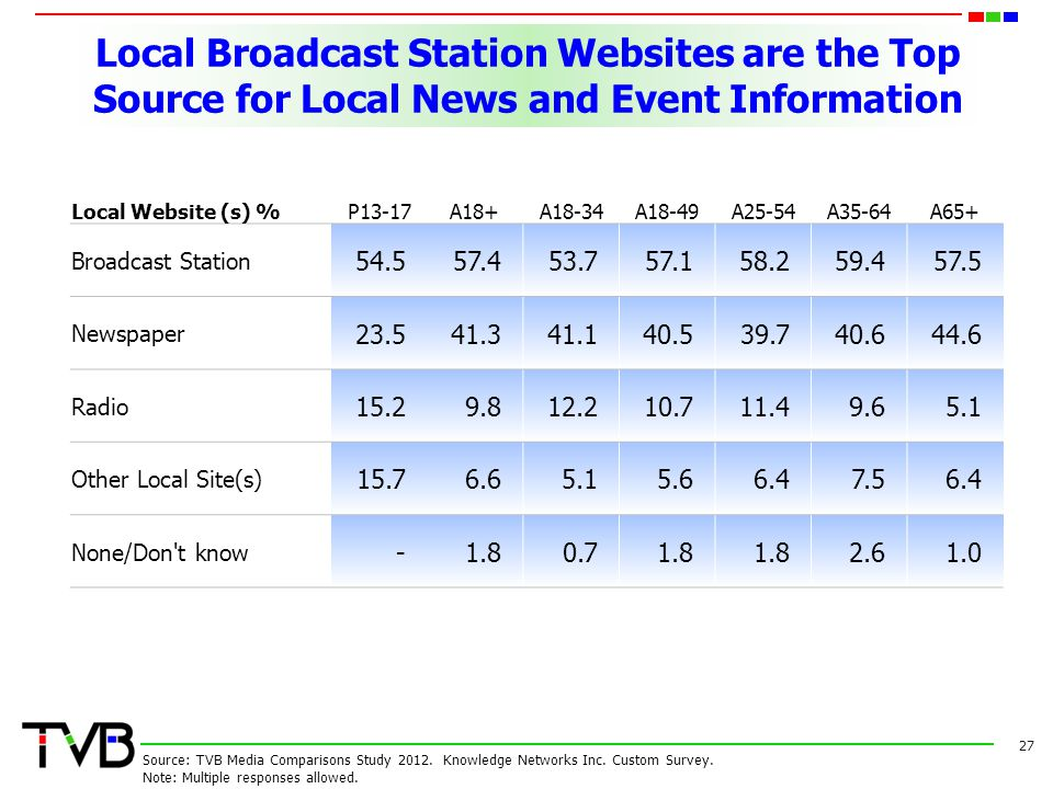 Local Broadcast Station Websites are the Top Source for Local News and Event Information